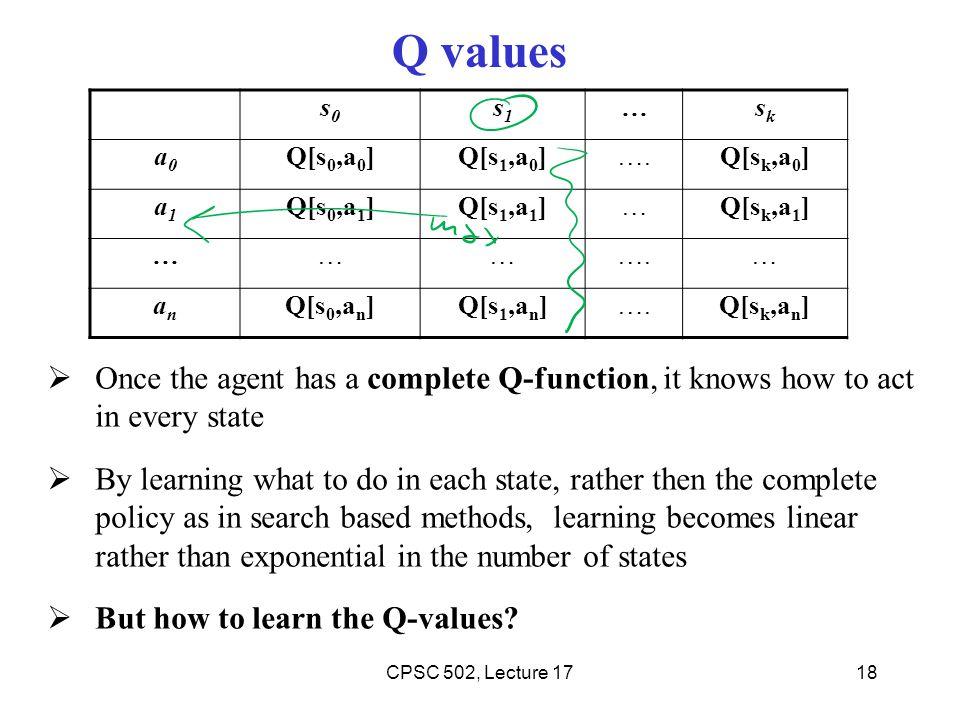 Q values s0. s1. … sk. a0. Q[s0,a0] Q[s1,a0] …. Q[sk,a0] a1. Q[s0,a1] Q[s1,a1] Q[sk,a1]